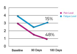 biotin-chart