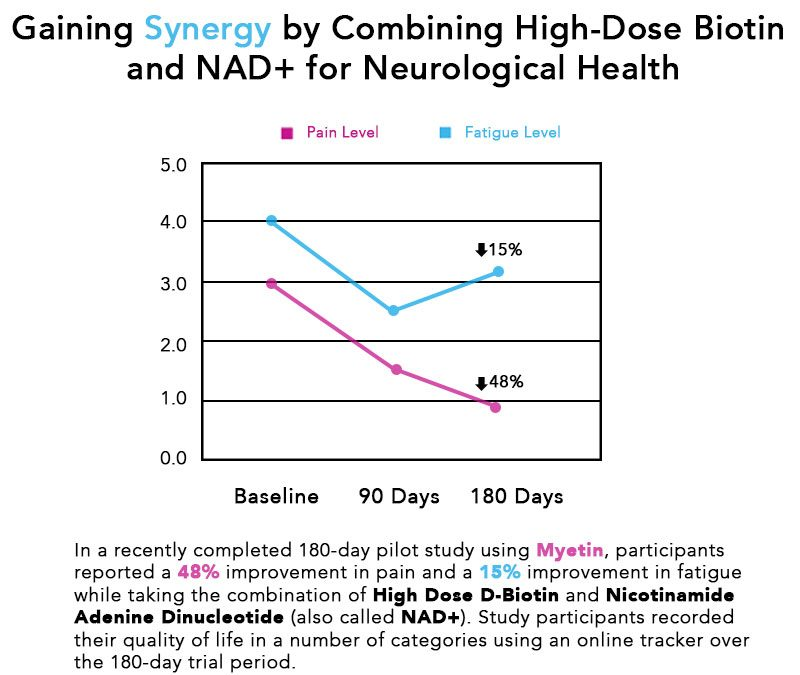 Gaining synergy by combining high-dose biotin and NAD+ for neurological health